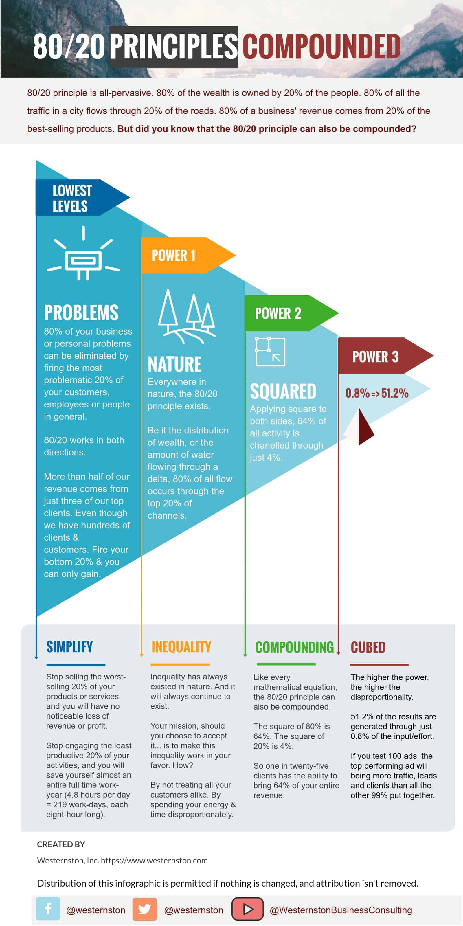 80/20 Compounded: An infographic by Westernston
